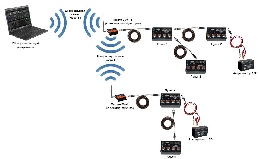 Wi-Fi точки доступа любого